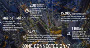 kone connected 24-7